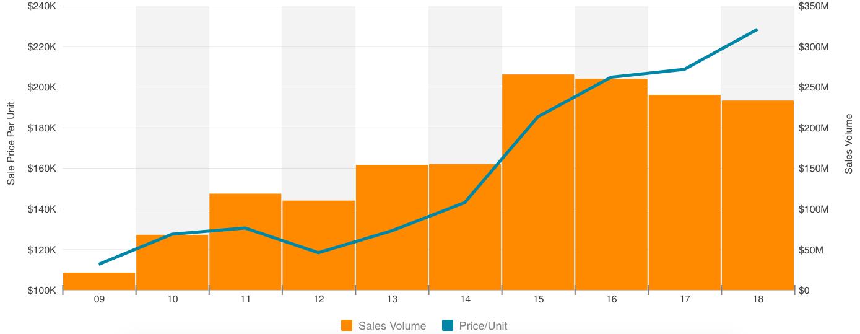 Sales Volume & Sales Price Per Unit - North County San Diego